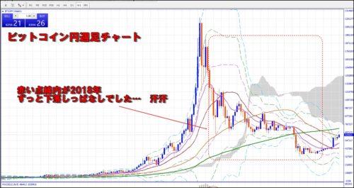 ビットコイン円チャート週足