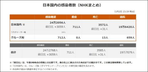 新型コロナ感染者数日本